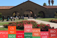 Most popular classes at Stanford University